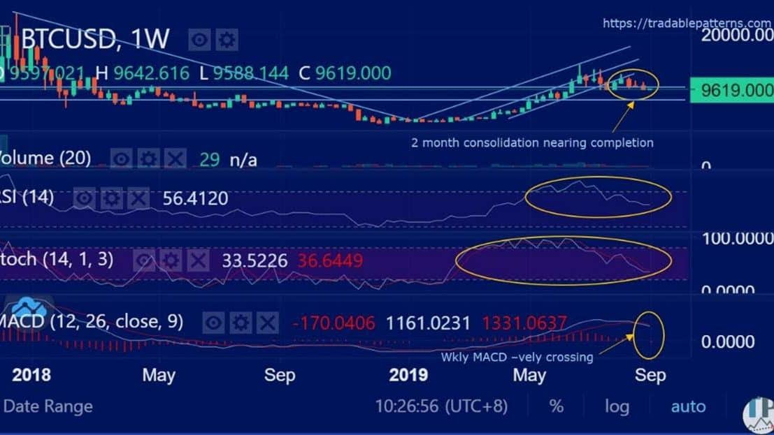 Bitcoin (BTCUSD) Daily MACD Trying to Positively Cross