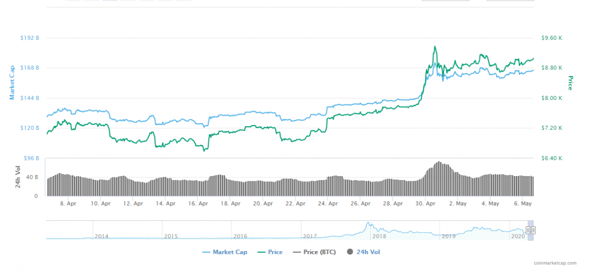 gay money cryptocurrency value