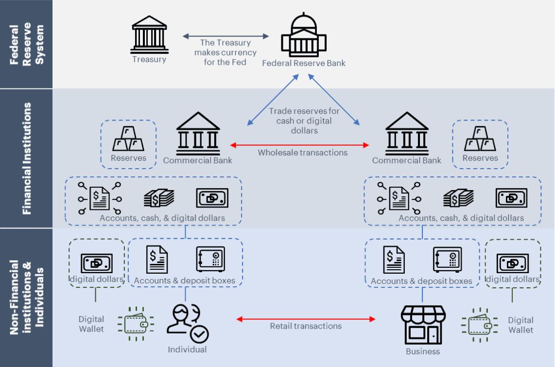 two tier distribution model cbdc