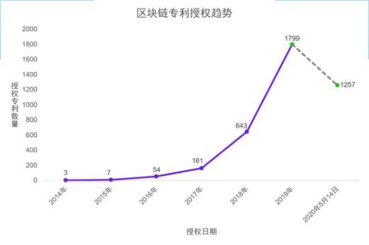 China patent protection association blockchain