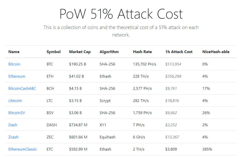 NiceHash, proof of work, 51% attack, bitcoin