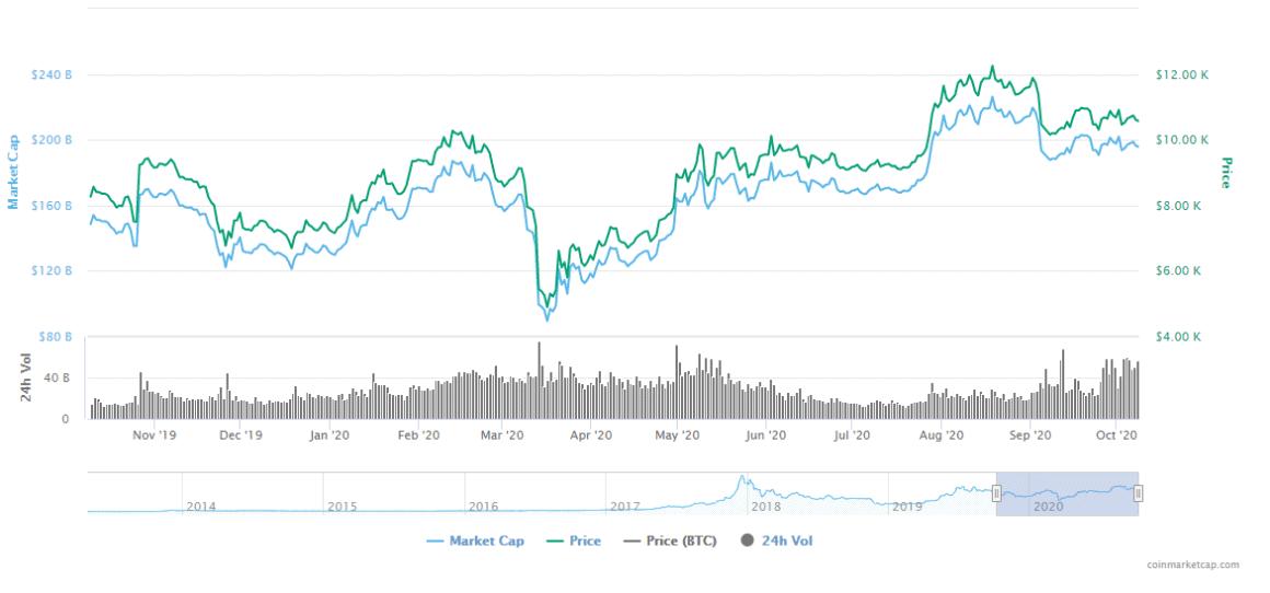 crypto, bitcoin, market cap, price
