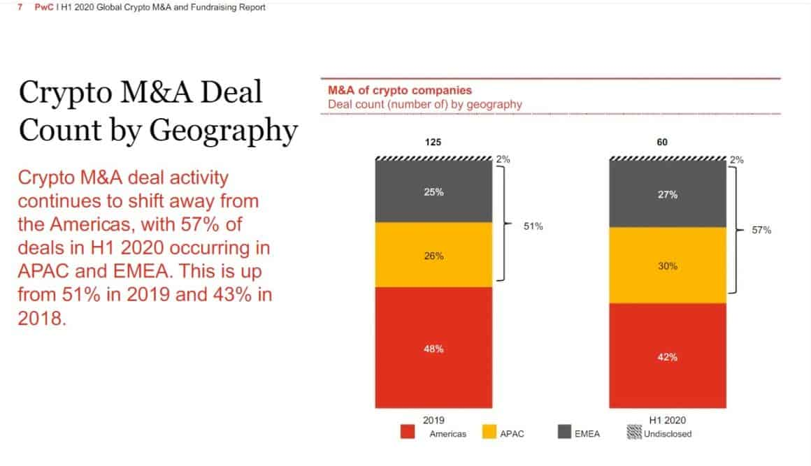 crypto M&A, PwC, geography
