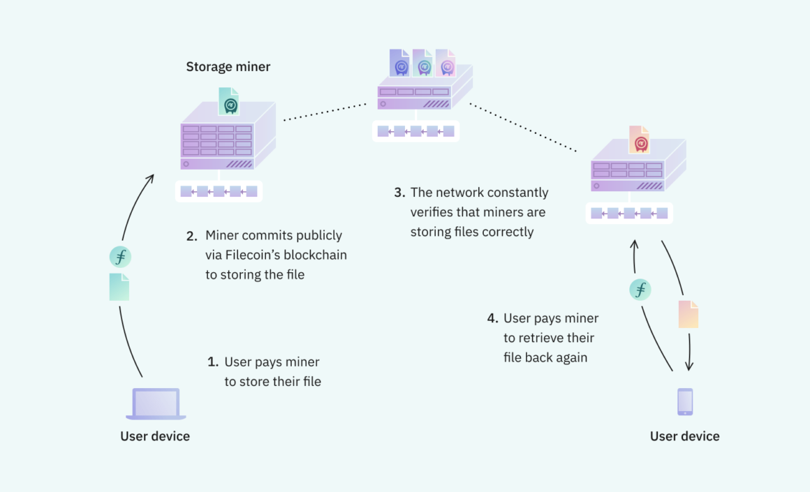 Diagram demonstrates how Filecoin works