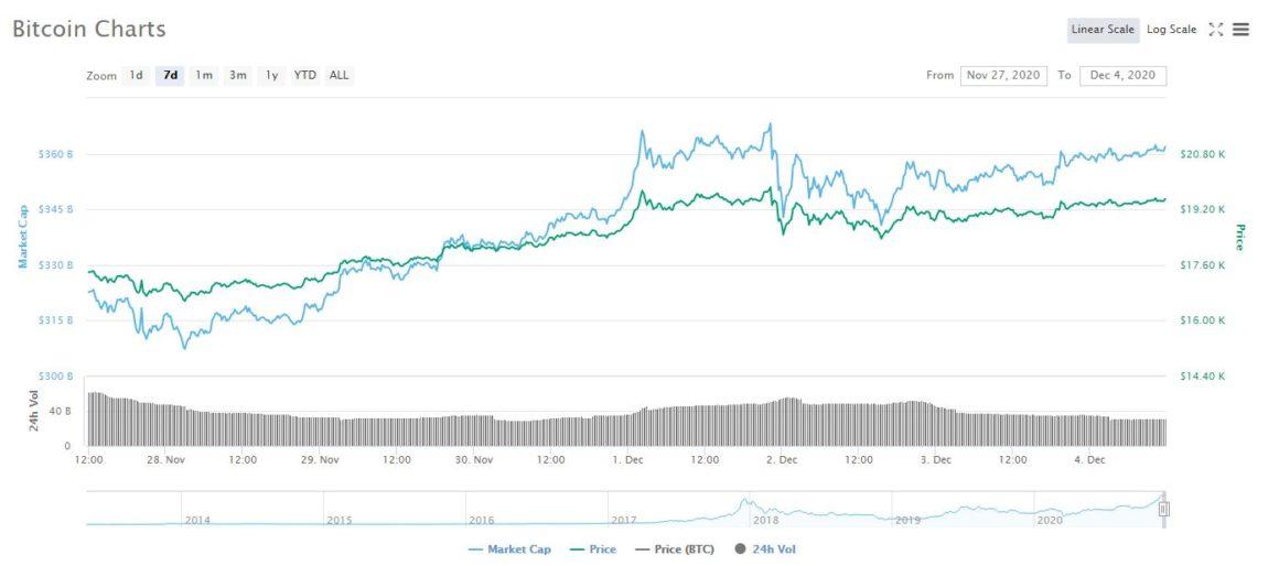 Coinmarketcap bitcoin prices