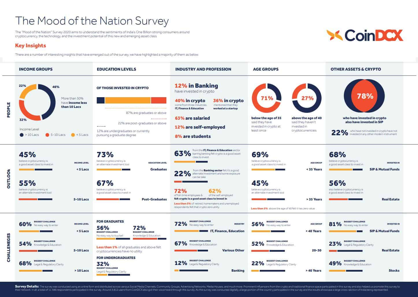 Findings from CoinDCX Mood of the Nation survey.