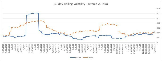 Graph displays 30-day Rolling Volatility of bitcoin when compared to Tesla