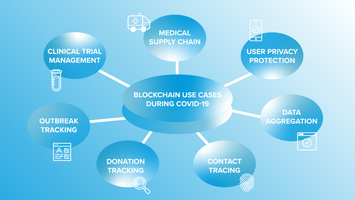 Graphic displays various blockchain use cases during Covid-19