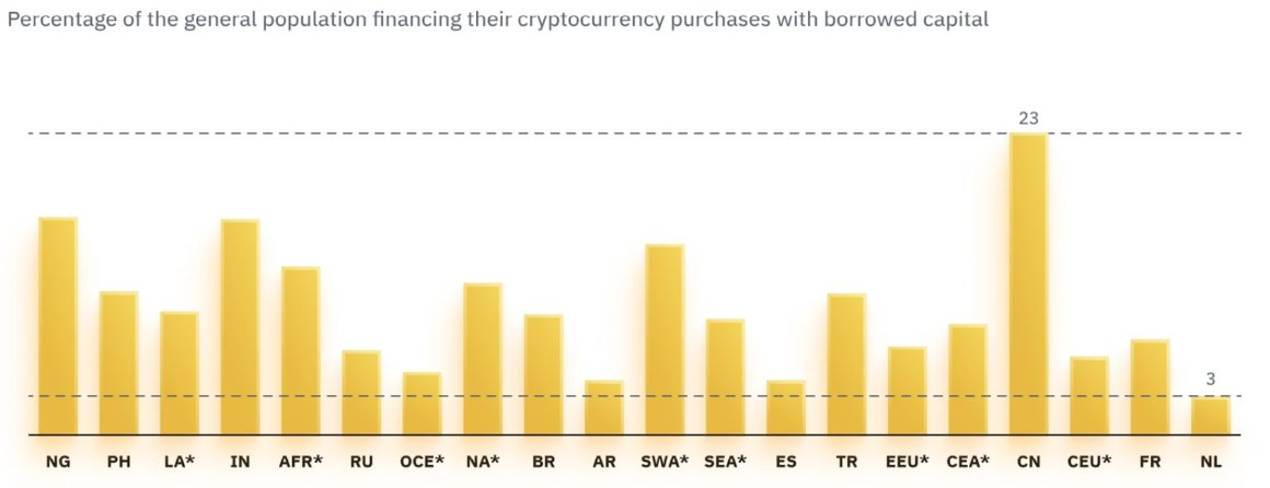 Bar chart shows debt financing of crypto