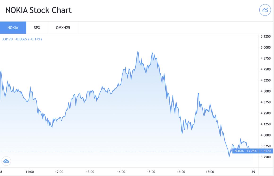Nokia Stock Chart