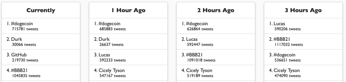 Dogecoin trends on Twitter