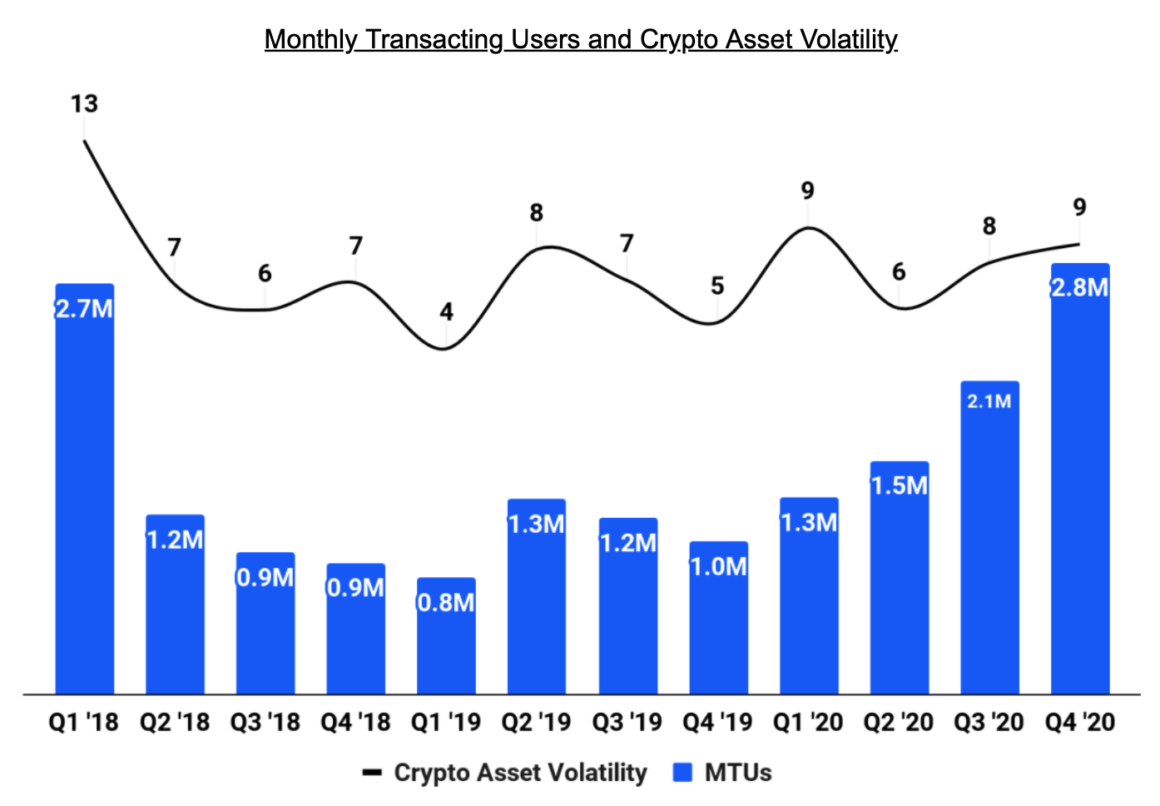 Chart shows monthly transacting users on Coinbase (MTU) compared to crypto asset volatility