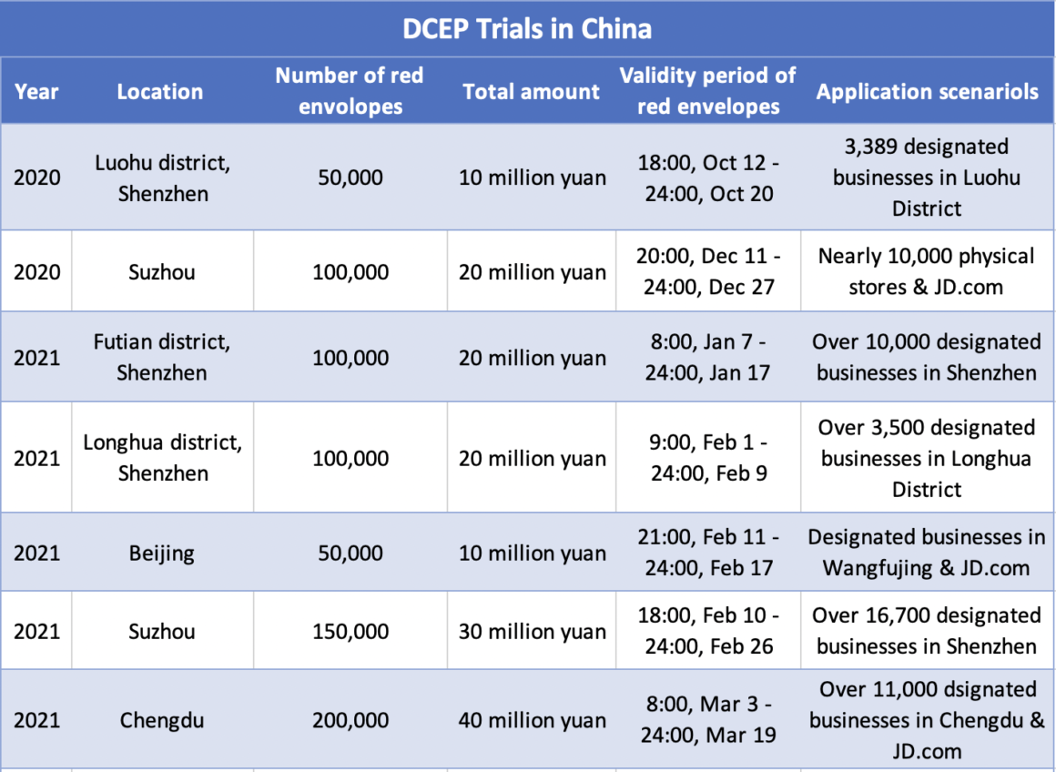 DCEP Trials in China