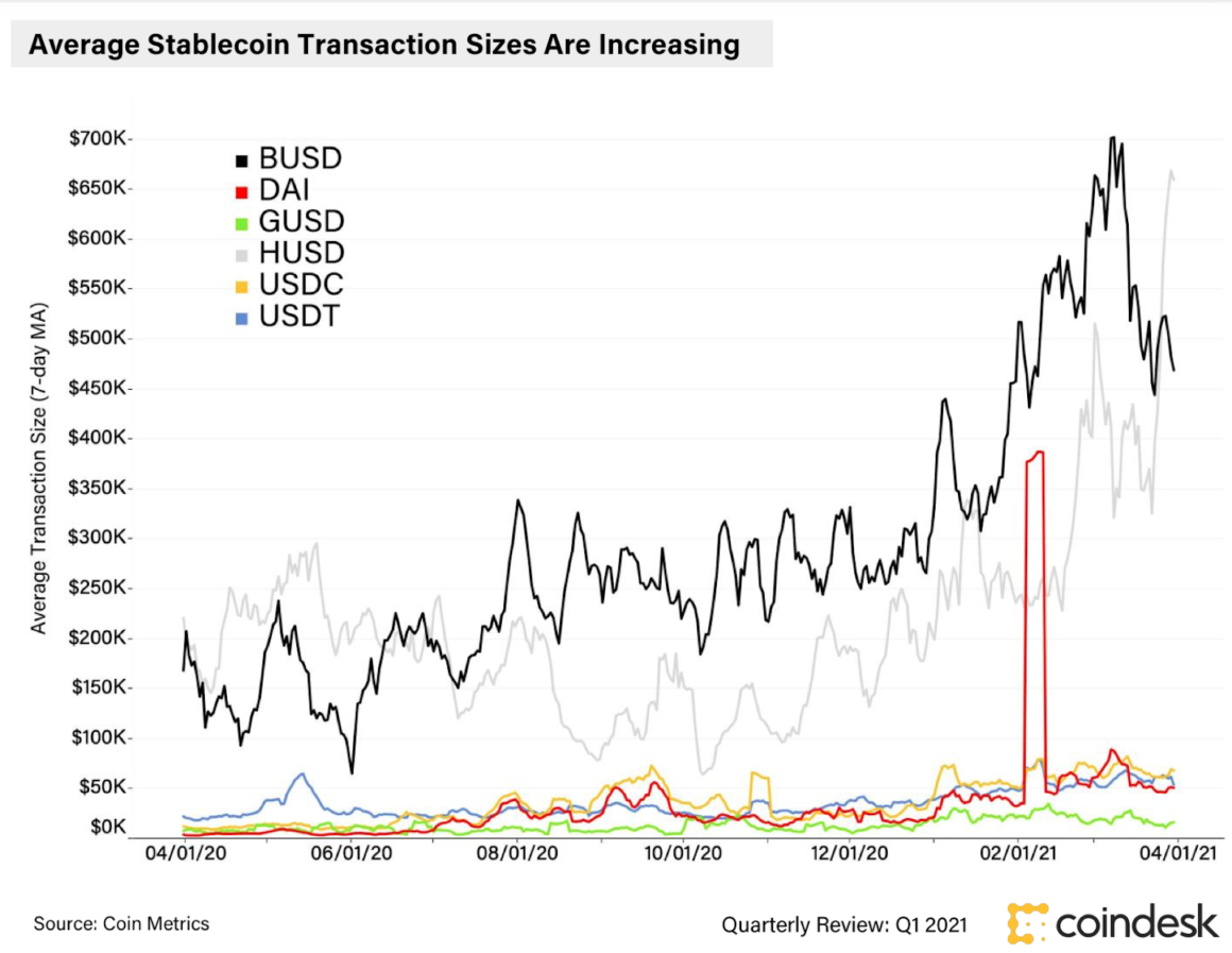 Coindesk Stablecoin Q1 stats