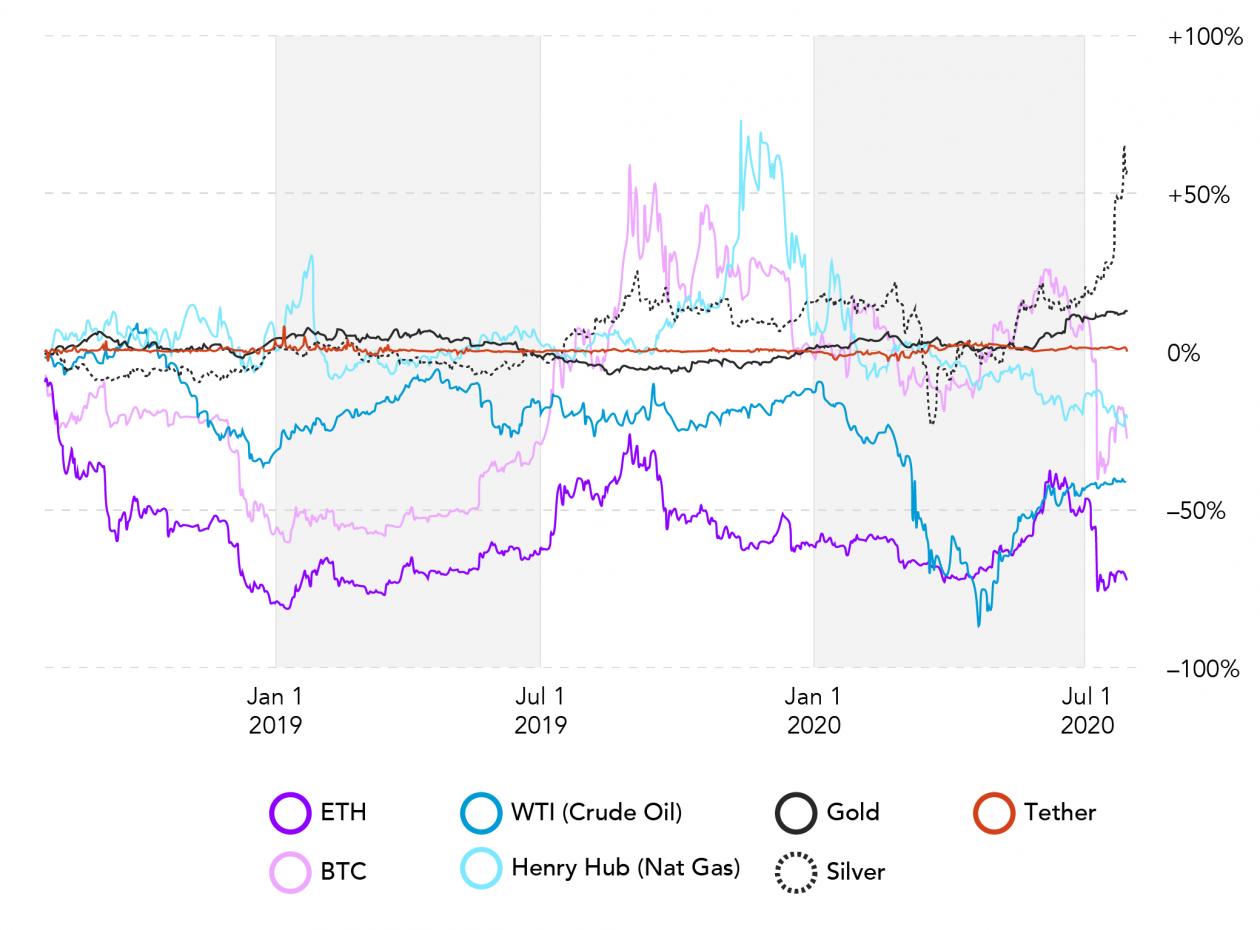 Chart Individual Returns 2YRS