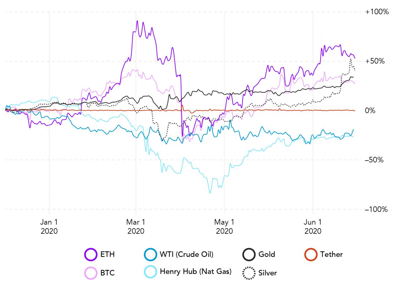 Chart Individual Returns COVID