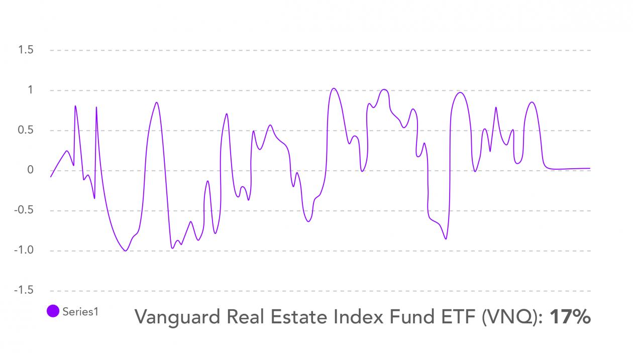 chart VNQ BTC