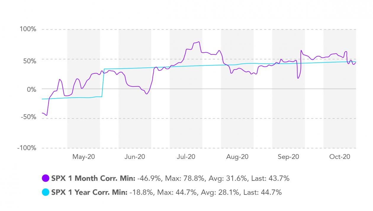 chart bitcoin SP500 realized correlation