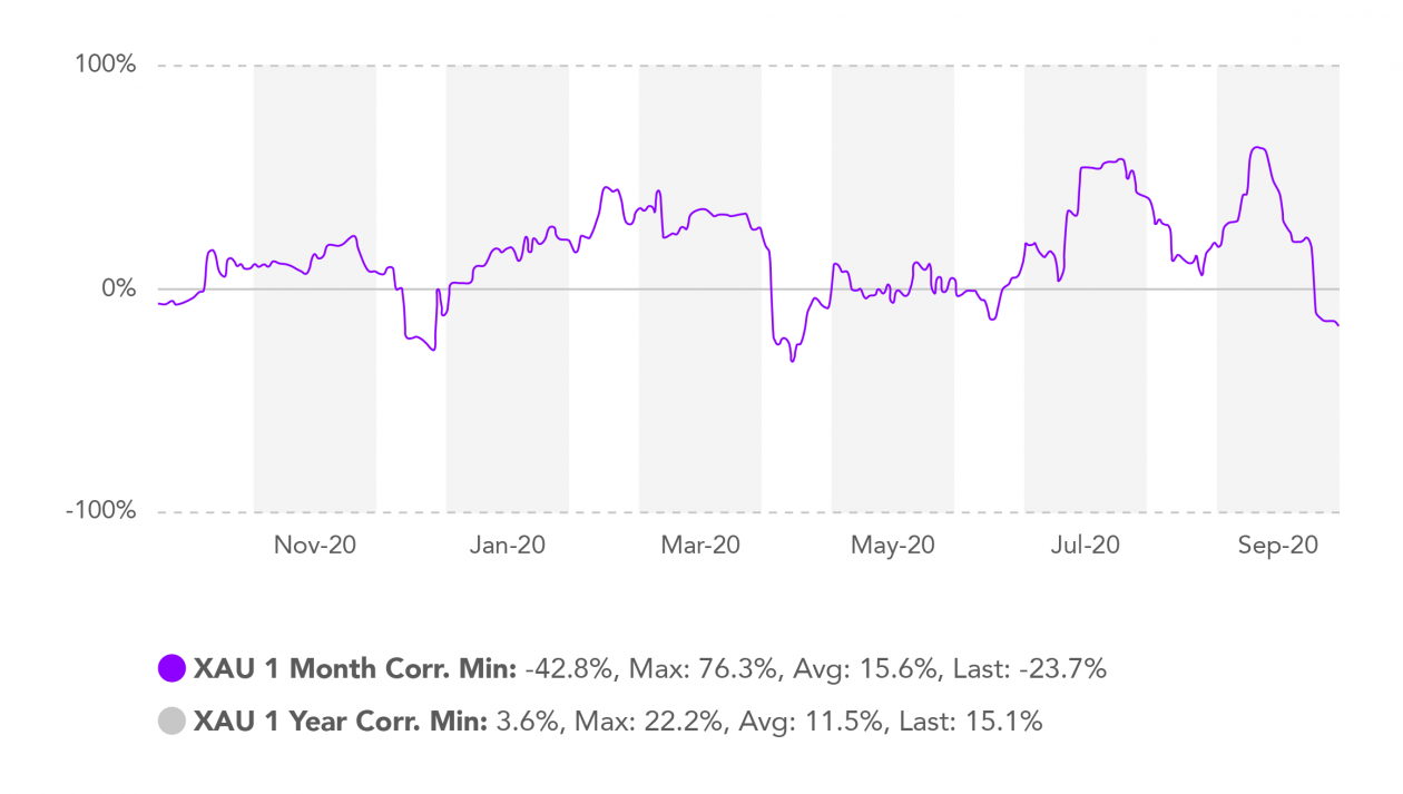 chart bitcoin gold realized correlation