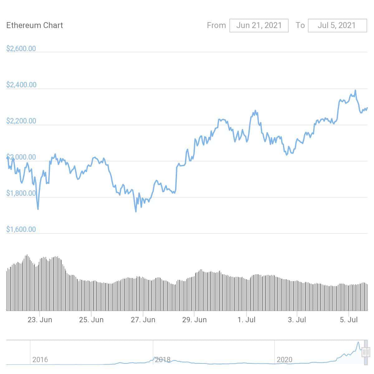 Ethereum CoinGecko chart