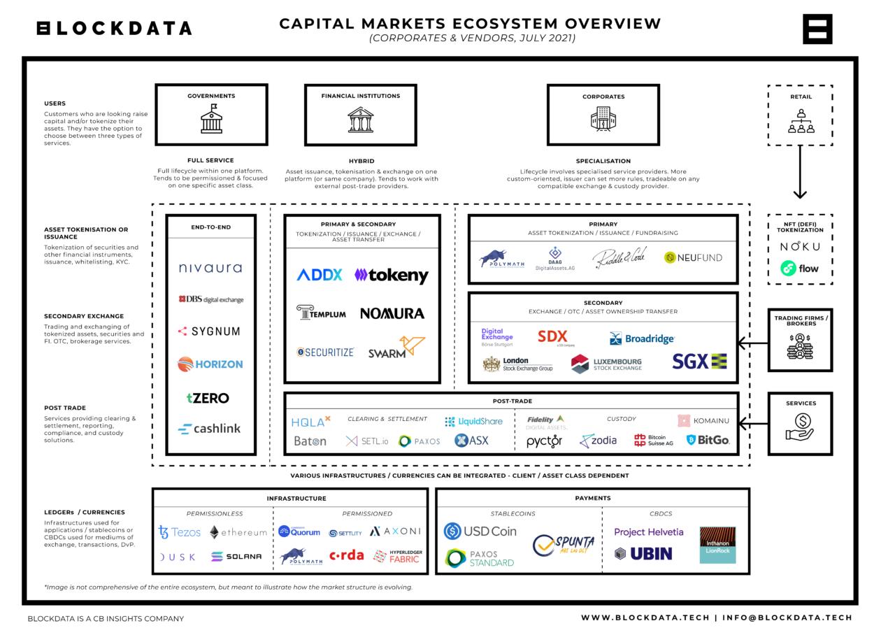 blockchain capital markets ecosystem overview july 2021 2