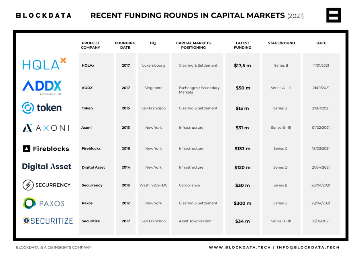 recent-funding-rounds-capital-markets-2021