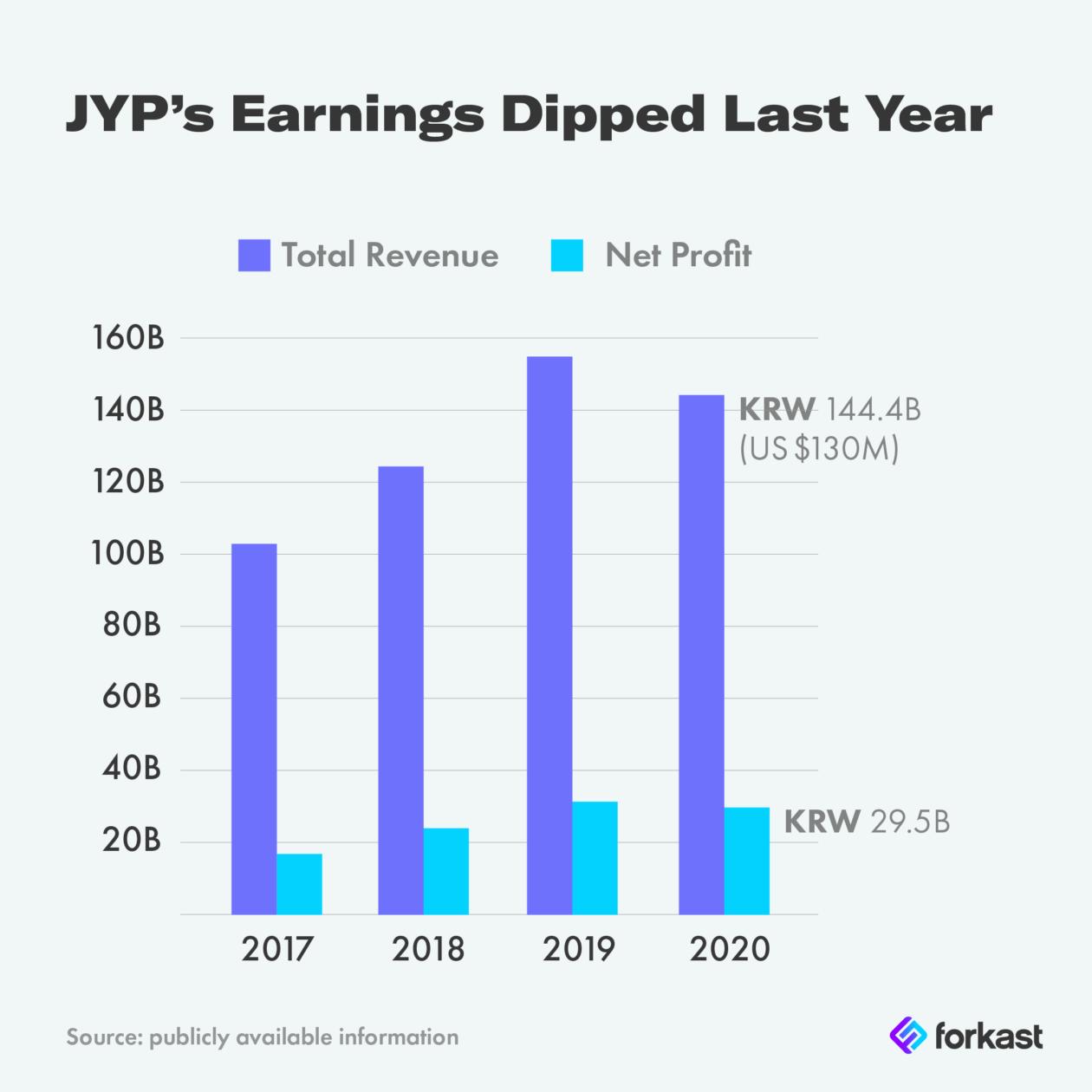 JYPs Earnings Dipped Last Year Final 01