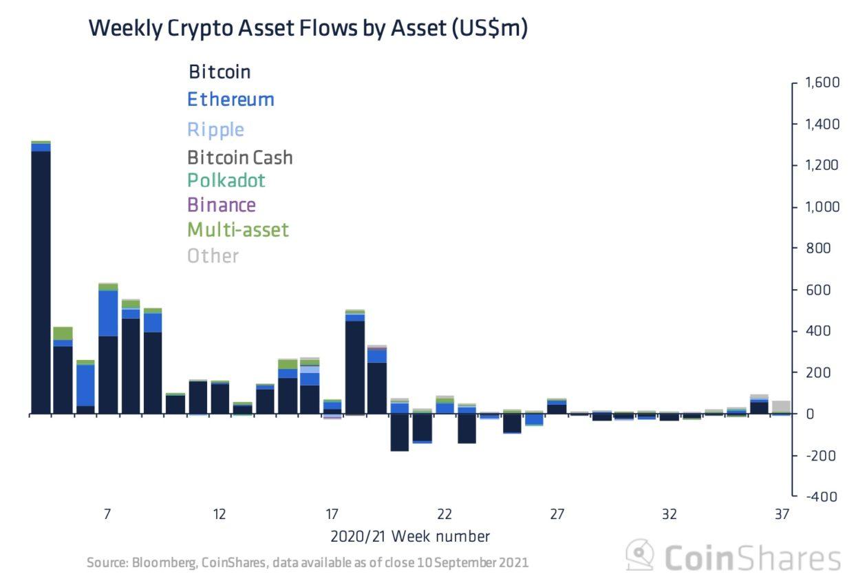 CoinShares' crypto market fund flows