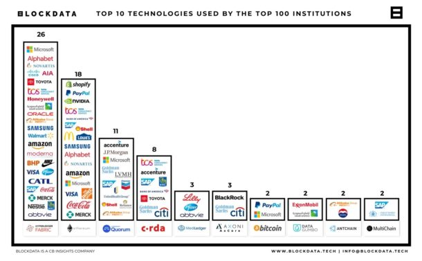 Blockchain technologies used by the top 100 public companies