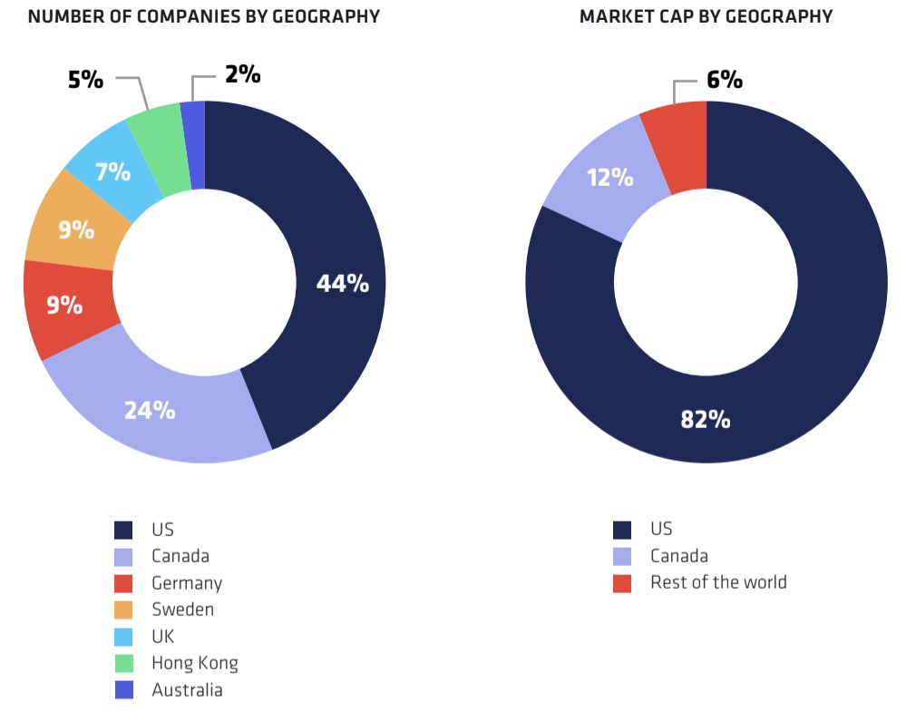 Crypto industry geographical distribution