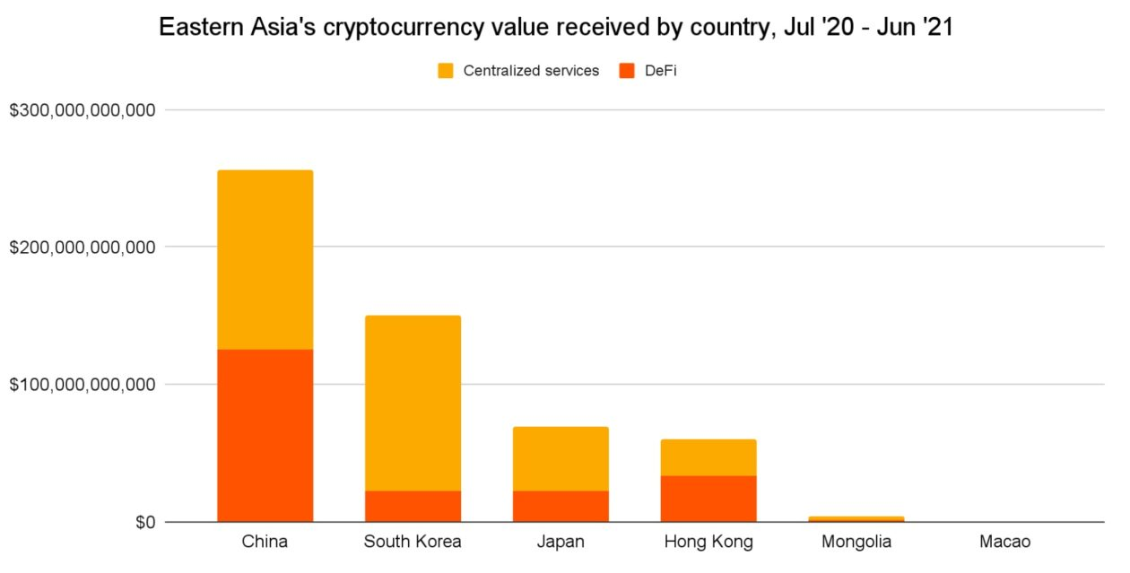 East Asia's cryptocurrency value received by country - China, South Korea, Japan, Hong Kong (July 2020 to June 2021)